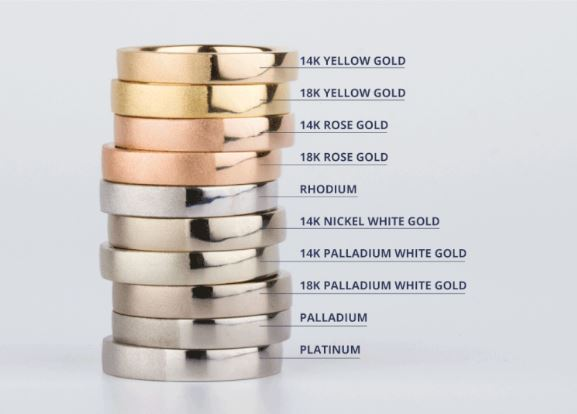 Ring Metals Costs
