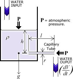 Uji Kelulusan Air Tanah dan Batuan serta Aplikasinya dalam Konstruksi Teknik
