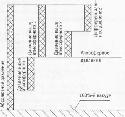 Система стандартов (СИ) Паскаль (Па)