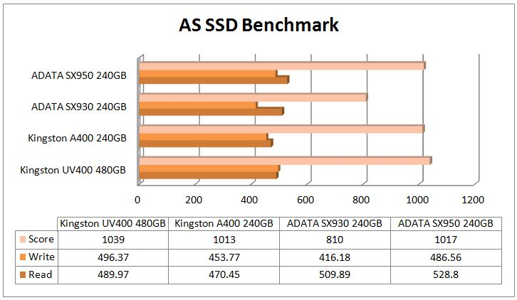 Adata Xpg Sx950 Ssd Review Computers And More Reviews