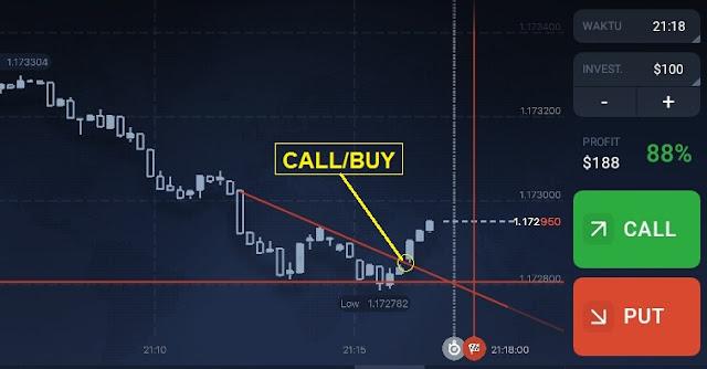 strategi trading menggunakan trendline