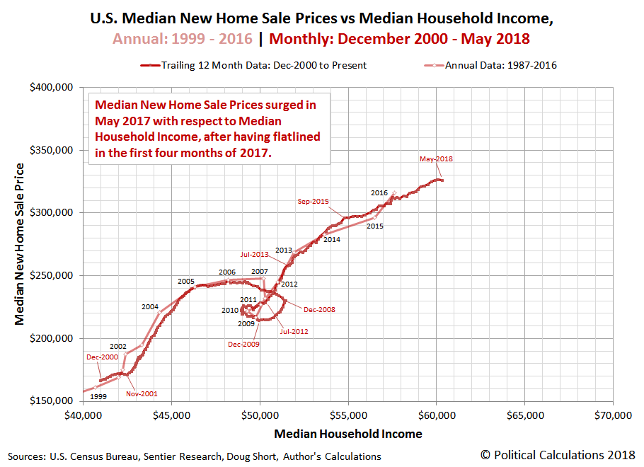 U.S. Median New Home Sale Prices vs Median Household Income, Annual: 1967-2016 | Monthly: December 2000 - May 2018