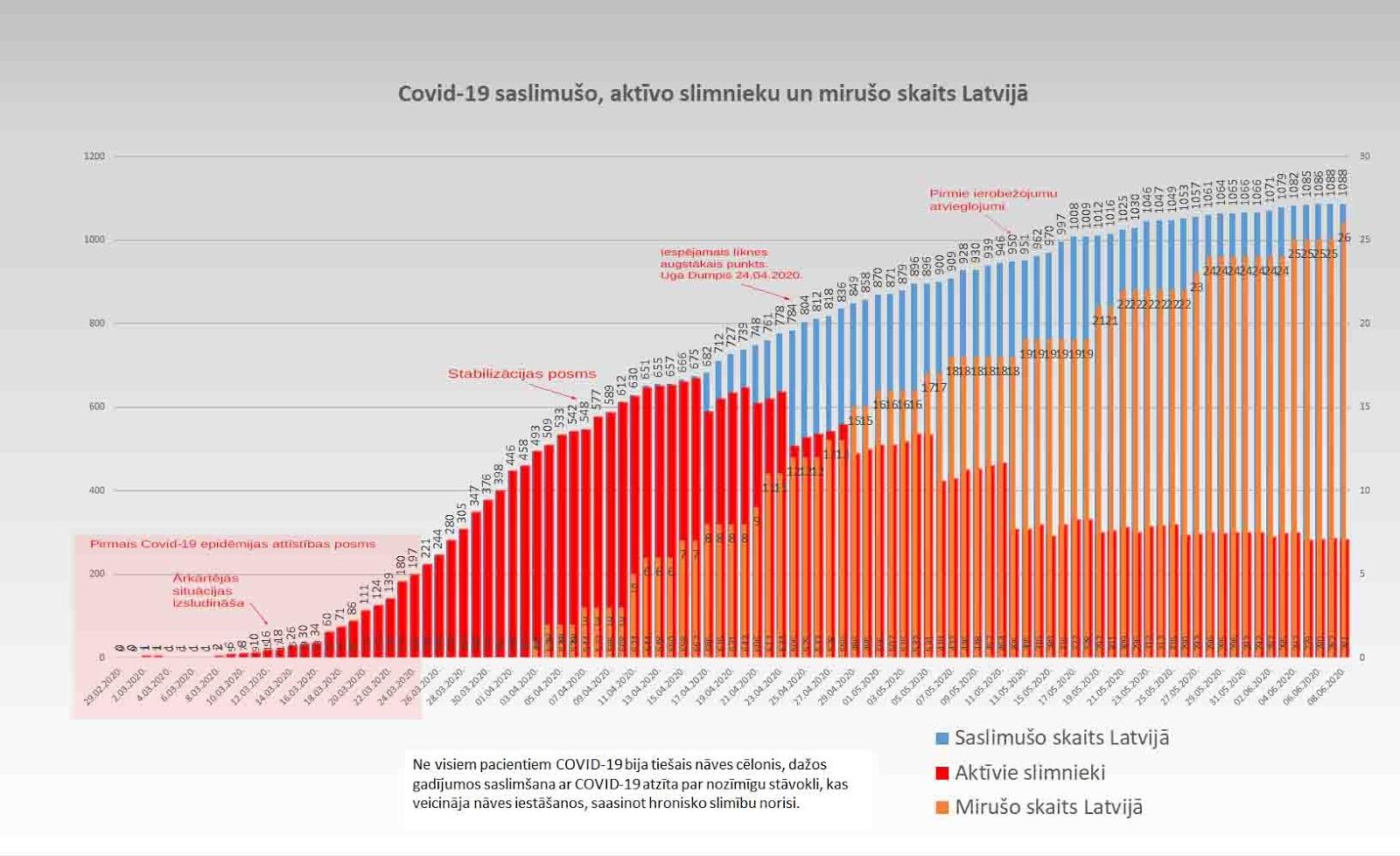 Grafiks ar Covid-19 saslimušo un mirušo skaitu valstī 08.06.2020.