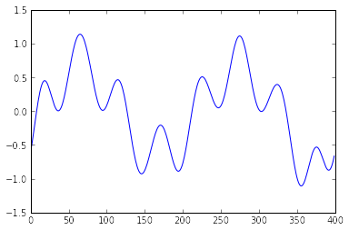 Think, Forrest! Think!: Signal Filtering using inverse FFT in Python