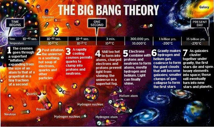 Gambar Theory Big bang