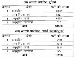 UP Constable Recruitment 2018- (November) Total Post 49568 Complete Notification PDF