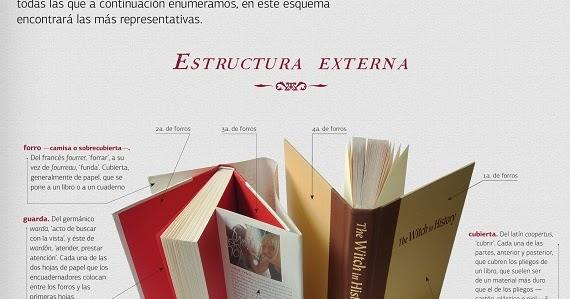 Boliteca Partes De Un Libro