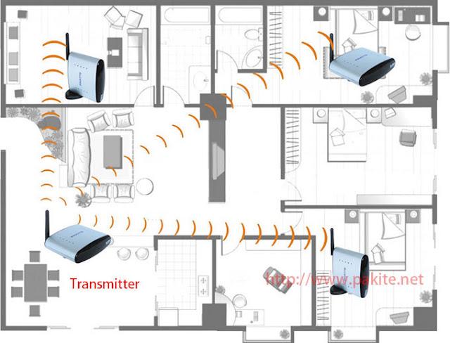 TV videosignal drahtlos übertragen
