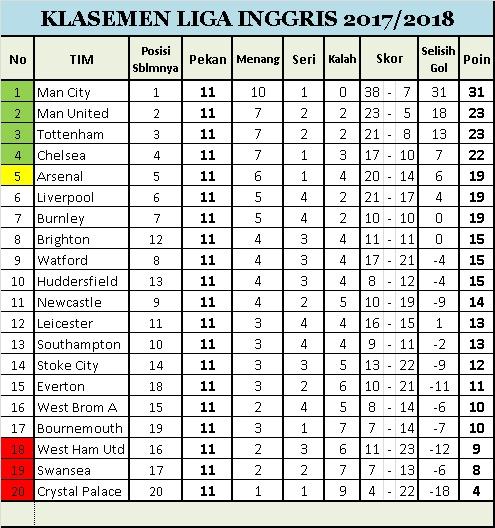 Klasemen Lengkap Pekan Ke-11 Liga Inggris
