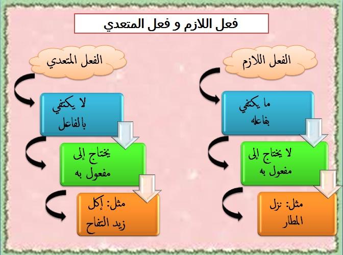مبادئ الصرفية pdf