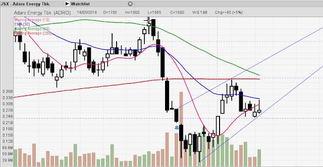 Prediksi saham PT Adaro Energy Tbk 31 Mei 2018
