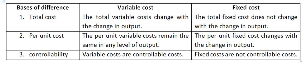 difference between variable cost and fixed cost
