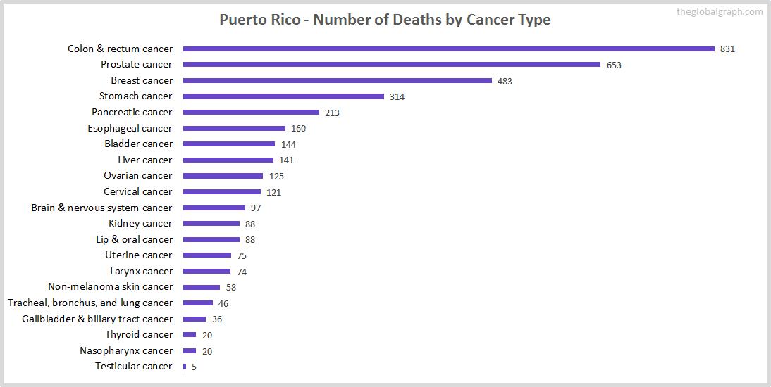 Major Risk Factors of Death (count) in Puerto Rico