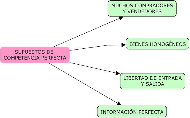 SUPUESTOS COMPETENCIA PERFECTA