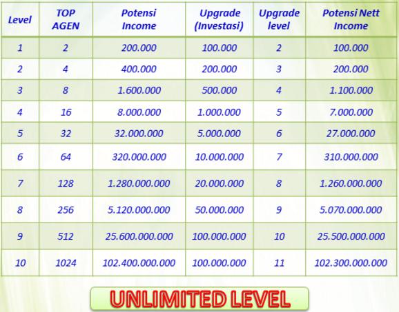 Tabel Bonus Top Agen Bisnis Top Star