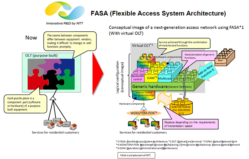 Converge network digest ntt is developing a new flexible access system architecture fasa that aims to leverage a new generation of virtualized optical line terminals olts ccuart Choice Image