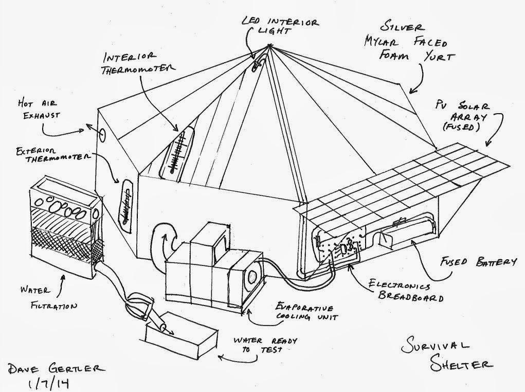 Survival Shelter Science Kit