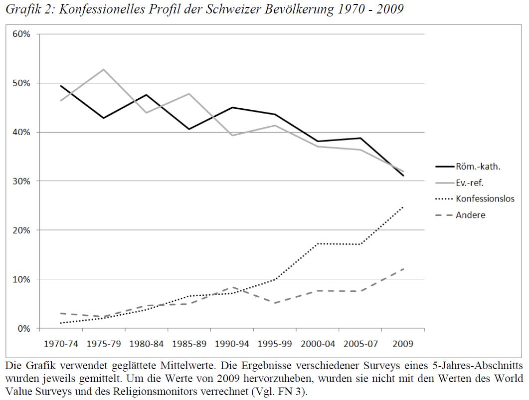 religiosität in deutschland