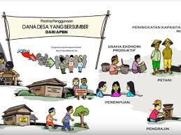 Prioritas Penggunaan Dana Desa Tahun 2019, Bidang Pemberdayaan Masyarakat Desa