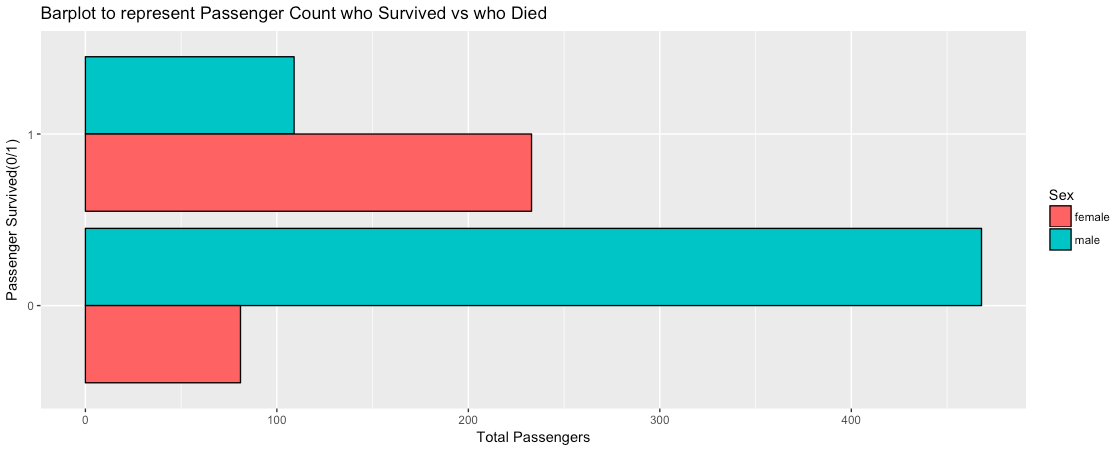 ggplot2::Bar Plot in R using the Titanic Dataset - My