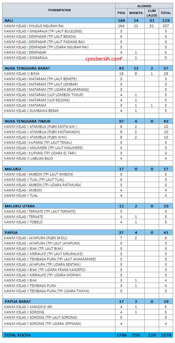 Formasi Cpns 2018 Kalsel : formasi, kalsel, Alokasi, Penempatan, Formasi, Analis, Keimigrasian, Pertama, Bersih