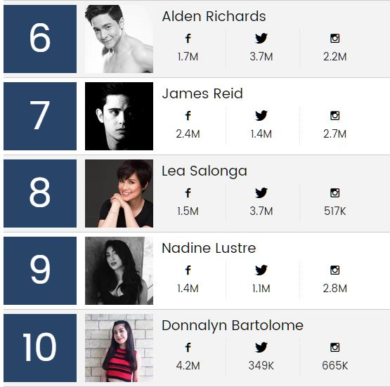 Alden Richards, James Reid, Lea Salonga, Nadine Lustre, Donnalyn Bartolome Billboard PH top 20 artist list