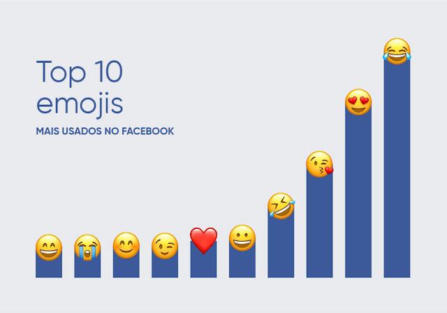 Lista com os emojis mais usados no mundo