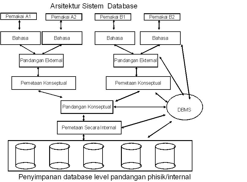 Data Base Management System (DBMS)/Sistem Manajemen Basis ...