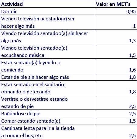 Tabla de equivalencia de Met por actividad física
