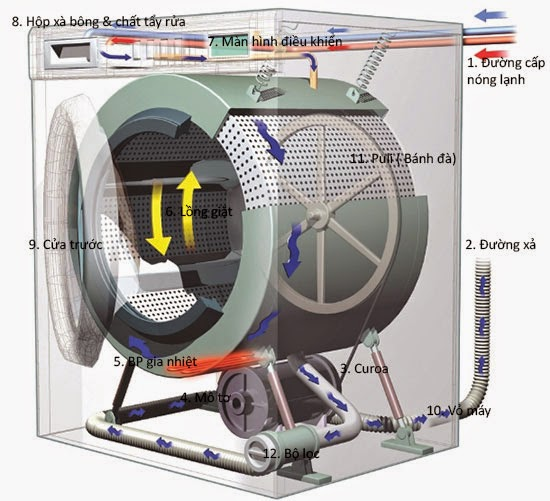 Thành phần cấu tạo của máy giặt cửa ngang (lồng ngang)