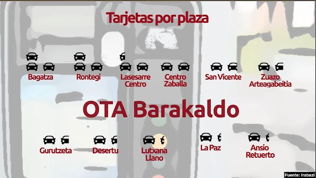 tarjetas de OTA por plaza de aparcamiento