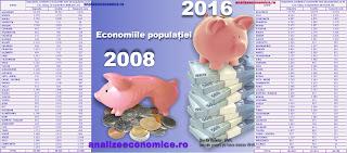 Topurile județelor după depozitele și creditele populației