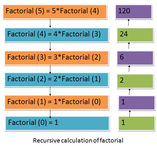 recursion in C ++