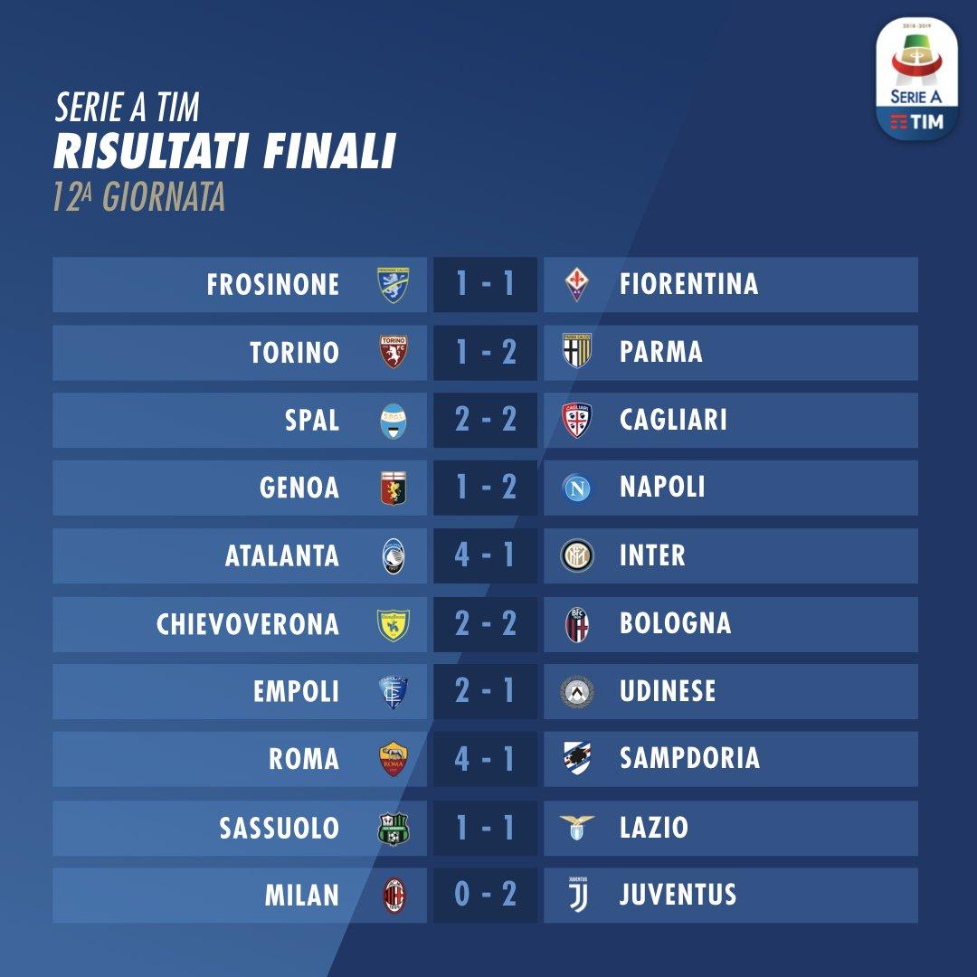 Hasil Lengkap, Klasemen Pertandingan dan Top Skor Serie A