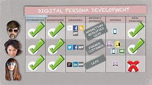 Create your own persona digitally