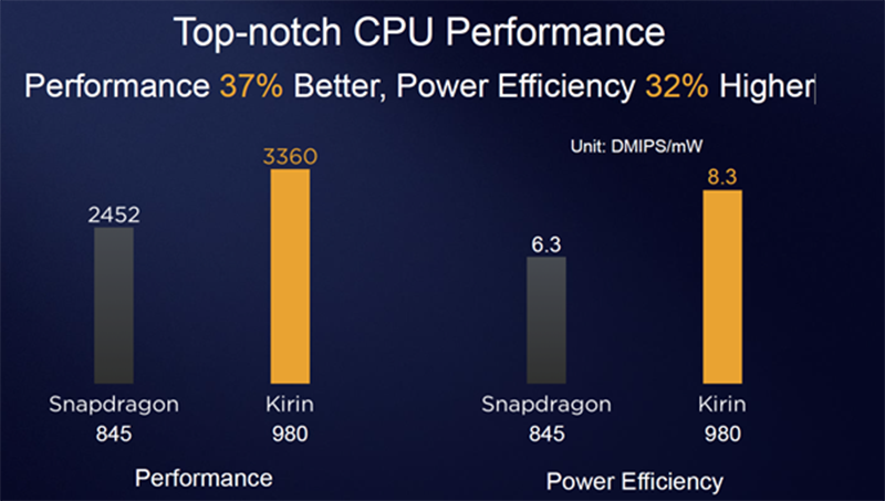 CPU performance of Kirin 980 versus Snapdragon 845