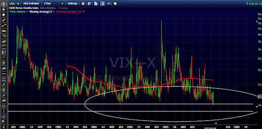 The VIX - According To The TrendWizard