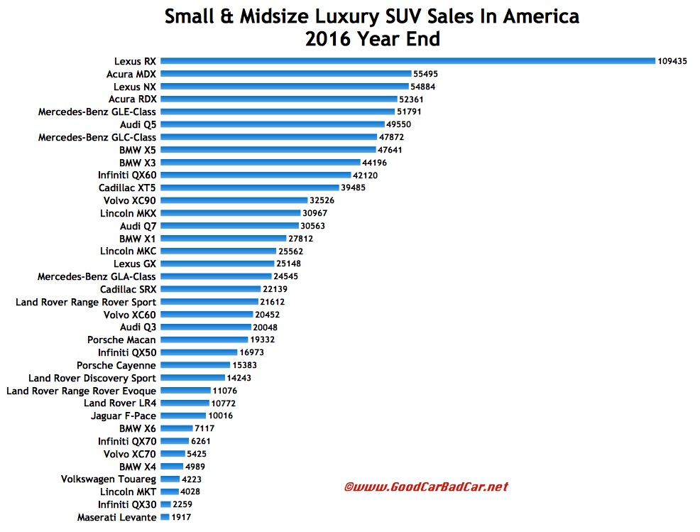 Small And Midsize Luxury Suv Sales In America December