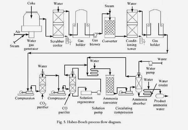 Kimyasal Deneyler: AMMONIA SYNTHESIS METHODS