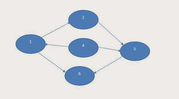 directed graph with adjacency
