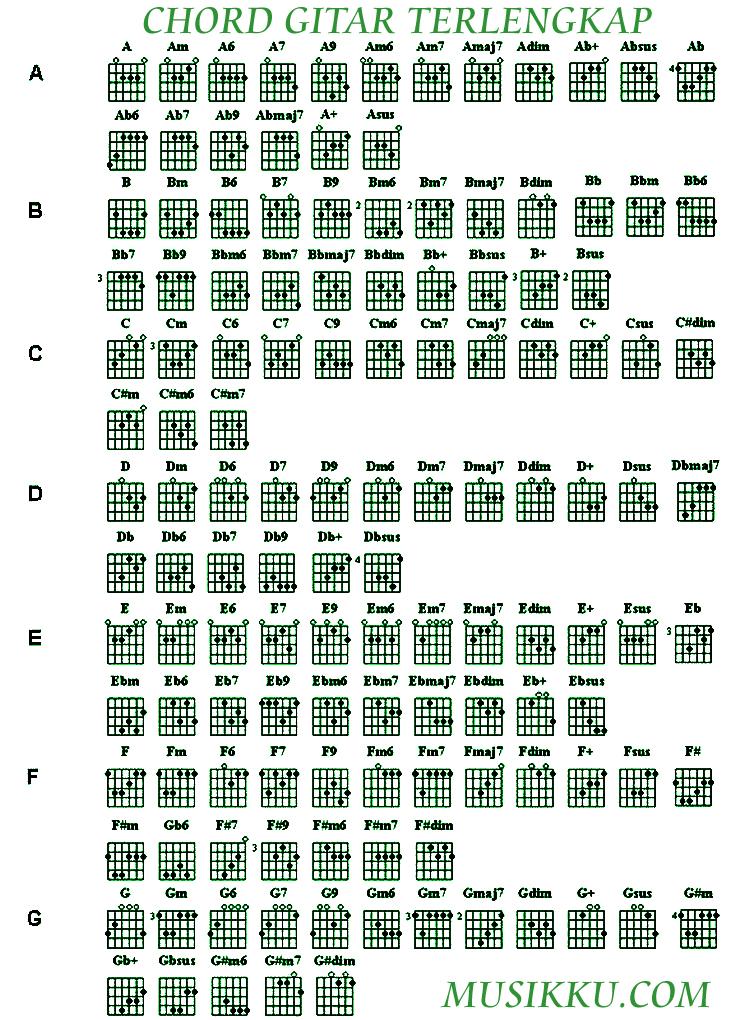 Kunci Gitar Macam Macam Kunci Gitar Lengkap Chord Dasar Melodi