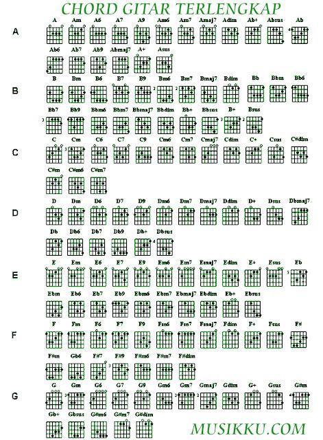 jenis jenis kunci gitar lengkap