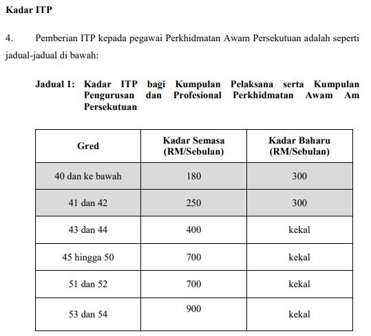 Floppy Disk Aku Imbuhan Tetap Perumahan Bagi Perkhidmatan Awam Persekutuan Pp Bil 08 2015