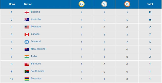 Commonwealth 2018 Medal Tally