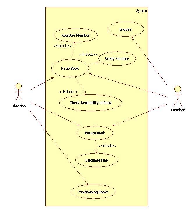 use case diagram library management system hpm sensor light wiring uml diagrams it kaka activity