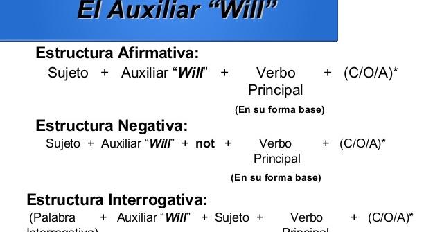 Inglés Nuestra Segunda Lengua Futuro Simple Vs Going To