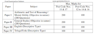 Telangala SI Recruitment Final Examination Pattern and Syllabus