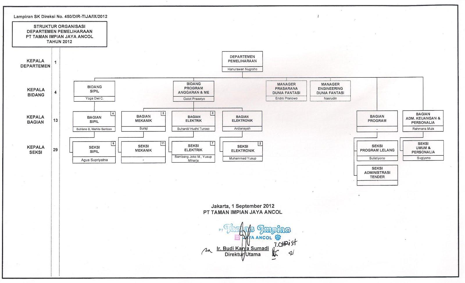 departemen pemeliharaan departemen pemeliharaan pt pembangunan Struktur Organisasi PT pembangunan jaya ancol