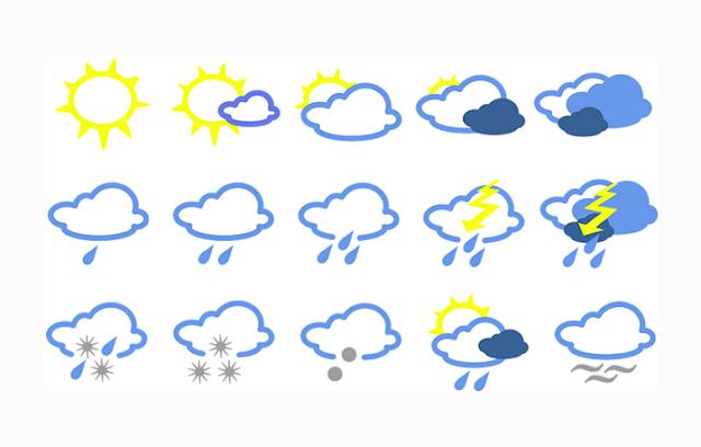 Jenis - Jenis Cuaca