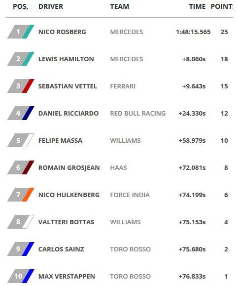 Hasil GP F1 Australia 2016